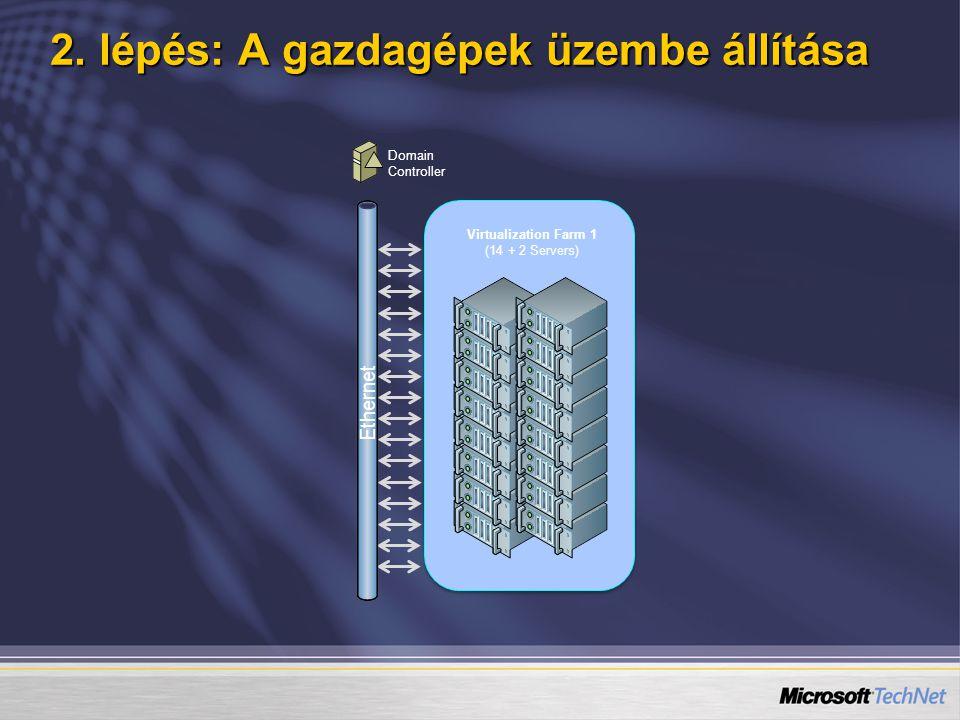 2. lépés: A gazdagépek üzembe állítása Virtualization Farm 1 (14 + 2 Servers) Domain Controller Ethernet