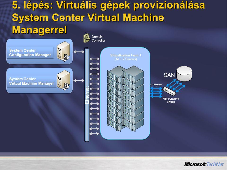 5. lépés: Virtuális gépek provizionálása System Center Virtual Machine Managerrel System Center Configuration Manager System Center Configuration Mana