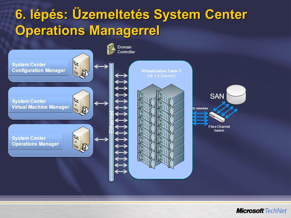 6. lépés: Üzemeltetés System Center Operations Managerrel System Center Configuration Manager System Center Configuration Manager System Center Virtua