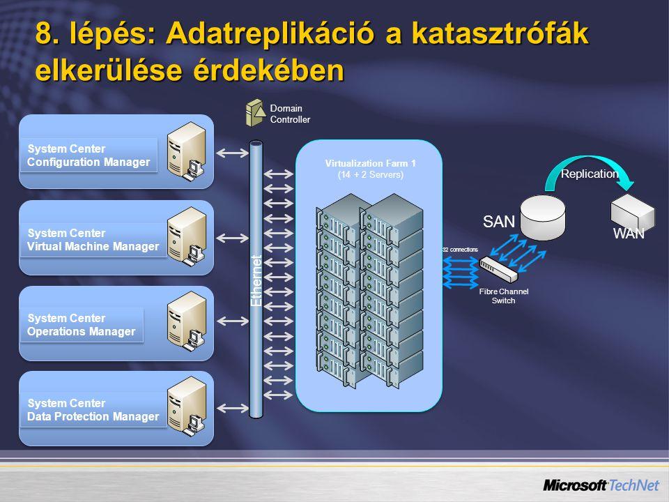 8. lépés: Adatreplikáció a katasztrófák elkerülése érdekében System Center Configuration Manager System Center Configuration Manager System Center Vir