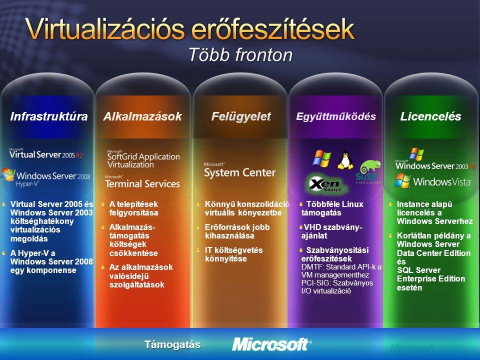 Könnyű konszolidáció virtuális könyezetbe Erőforrások jobb kihasználása IT költségvetés könnyítése Felügyelet Instance alapú licencelés a Windows Serv