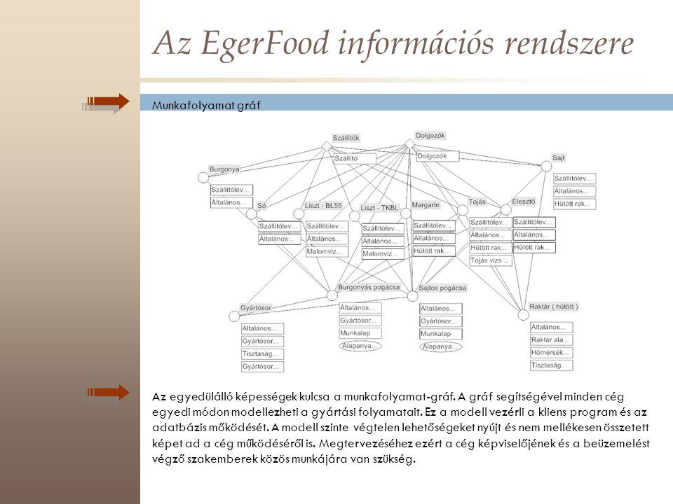 Az EgerFood információs rendszere Munkafolyamat gráf Az egyedülálló képességek kulcsa a munkafolyamat-gráf. A gráf segítségével minden cég egyedi módo