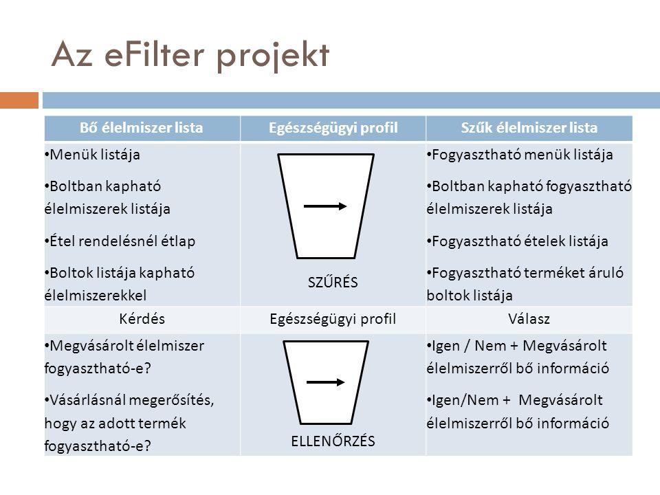 Az eFilter projekt Bő élelmiszer listaEgészségügyi profilSzűk élelmiszer lista Menük listája Boltban kapható élelmiszerek listája Étel rendelésnél étl