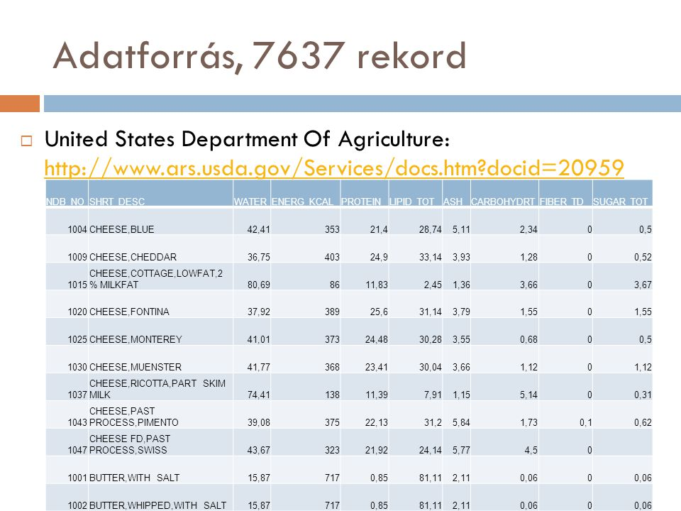 Adatforrás, 7637 rekord  United States Department Of Agriculture: http://www.ars.usda.gov/Services/docs.htm docid=20959 http://www.ars.usda.gov/Services/docs.htm docid=20959 NDB_NOSHRT_DESCWATERENERG_KCALPROTEINLIPID_TOTASHCARBOHYDRTFIBER_TDSUGAR_TOT 1004CHEESE,BLUE42,4135321,428,745,112,3400,5 1009CHEESE,CHEDDAR36,7540324,933,143,931,2800,52 1015 CHEESE,COTTAGE,LOWFAT,2 % MILKFAT80,698611,832,451,363,6603,67 1020CHEESE,FONTINA37,9238925,631,143,791,550 1025CHEESE,MONTEREY41,0137324,4830,283,550,6800,5 1030CHEESE,MUENSTER41,7736823,4130,043,661,120 1037 CHEESE,RICOTTA,PART SKIM MILK74,4113811,397,911,155,1400,31 1043 CHEESE,PAST PROCESS,PIMENTO39,0837522,1331,25,841,730,10,62 1047 CHEESE FD,PAST PROCESS,SWISS43,6732321,9224,145,774,50 1001BUTTER,WITH SALT15,877170,8581,112,110,060 1002BUTTER,WHIPPED,WITH SALT15,877170,8581,112,110,060
