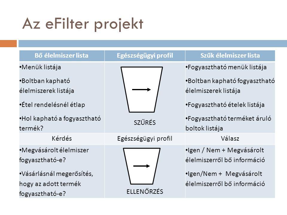 Az eFilter projekt Bő élelmiszer listaEgészségügyi profilSzűk élelmiszer lista Menük listája Boltban kapható élelmiszerek listája Étel rendelésnél étlap Hol kapható a fogyasztható termék.