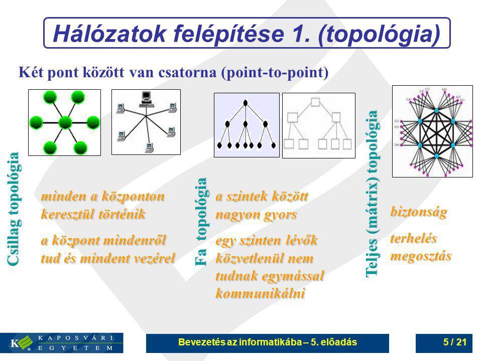 Bevezetés az informatikába – 5. előadás5 / 21 Hálózatok felépítése 1. (topológia) Két pont között van csatorna (point-to-point) Csillag topológia Fa t
