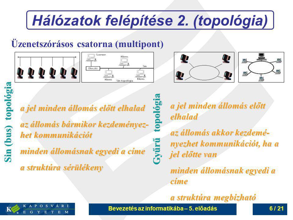 Bevezetés az informatikába – 5. előadás6 / 21 Hálózatok felépítése 2. (topológia) Üzenetszórásos csatorna (multipont) Sin (bus) topológia Gyűrű topoló