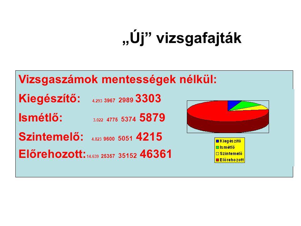 Vizsgatárgyankénti érettségi átlagok %-ban (középszint) Vizsgatárgy2005.2006.2007.2008.Eltérés (%) a 4 év átlagához képest Magyar nyelv és irodalom 56,1255,1756,6454,91-0,80 Történelem61,0062,8157,3661,580,89 Matematika A vizsga megismétlése miatt nem értelmezhető.