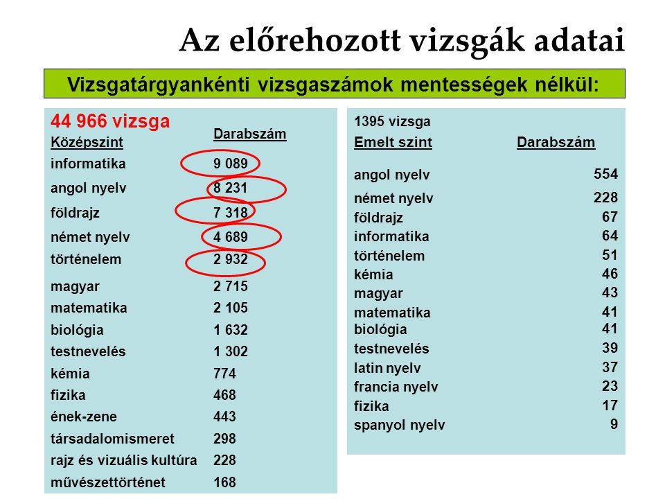 Az előrehozott vizsgák száma is jelzi a választások irányát informatika9 089 angol nyelv8 231 földrajz 7 318 német nyelv4 689 történelem2 932 magyar 2 715 matematika2 105 A tanulók nyelvből és a továbbtanulásnál fontos területekből középszinten bebiztosítanak maguknak lehetőségeket.