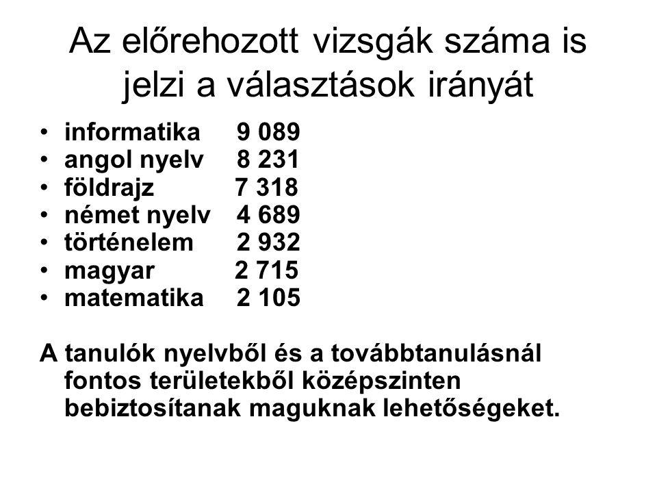 Az összes középszintű vizsgaeredmény megoszlása 2005-ben, 2006-ban, 2007-ben és 2008 -ban (mentességek nélkül)