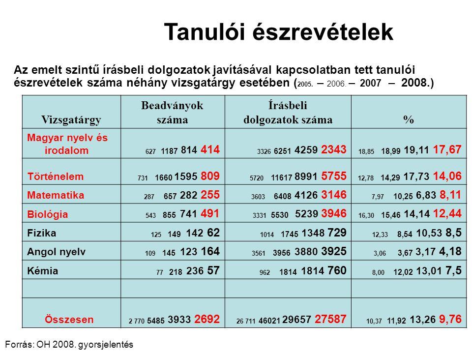 Az összes emelt szintű vizsgaeredmény megoszlása 2005-ben, 2006-ban, 2007-ben és 2008-ban (mentességek nélkül)