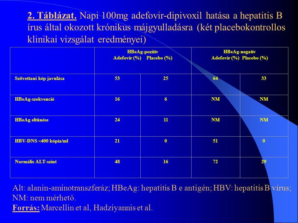 Az Adefovir-kezelés hatására bekövetkezett javulás Szövettani kép virológiai,szerológiai és biológiai markerek Betegek 44%-nak szérumából eltűnt a HBe