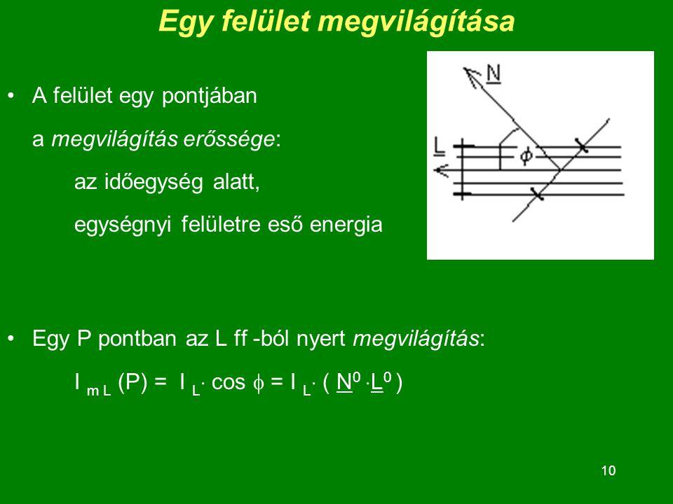 10 Egy felület megvilágítása A felület egy pontjában a megvilágítás erőssége: az időegység alatt, egységnyi felületre eső energia Egy P pontban az L ff -ból nyert megvilágítás: I m L (P) = I L  cos  = I L  ( N 0  L 0 )