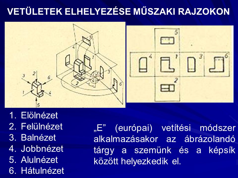 """VETÜLETEK ELHELYEZÉSE MŰSZAKI RAJZOKON 1.Elölnézet 2.Felülnézet 3.Balnézet 4.Jobbnézet 5.Alulnézet 6.Hátulnézet """"E"""" (európai) vetítési módszer alkalma"""