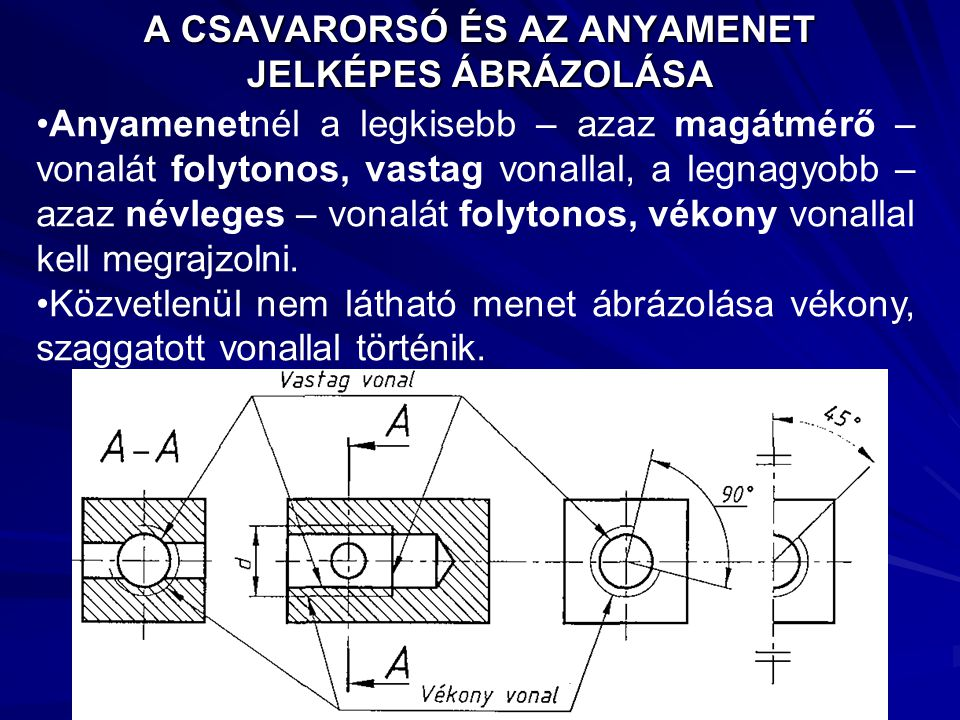 A CSAVARORSÓ ÉS AZ ANYAMENET JELKÉPES ÁBRÁZOLÁSA Anyamenetnél a legkisebb – azaz magátmérő – vonalát folytonos, vastag vonallal, a legnagyobb – azaz n