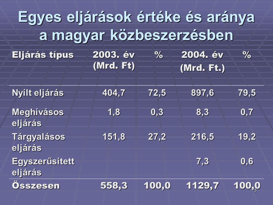 5 Egyes eljárások értéke és aránya a magyar közbeszerzésben Eljárás típus 2003. év (Mrd. Ft) % 2004. év (Mrd. Ft.) % Nyílt eljárás 404,772,5897,679,5