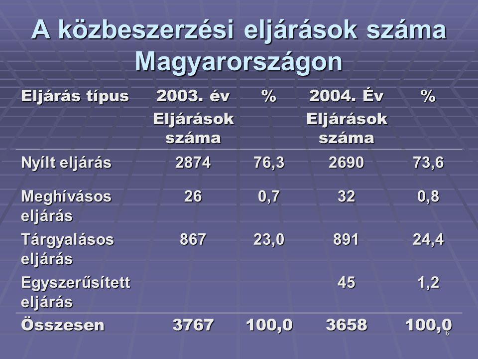 6 A közbeszerzési eljárások száma Magyarországon Eljárás típus 2003. év Eljárások száma % 2004. Év Eljárások száma % Nyílt eljárás 287476,3269073,6 Me