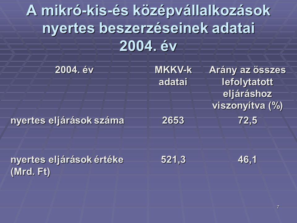 7 A mikró-kis-és középvállalkozások nyertes beszerzéseinek adatai 2004. év 2004. év MKKV-k adatai Arány az összes lefolytatott eljáráshoz viszonyítva
