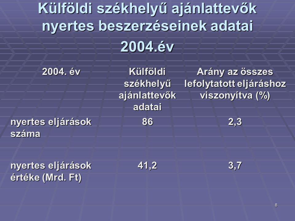 8 Külföldi székhelyű ajánlattevők nyertes beszerzéseinek adatai 2004.év 2004. év Külföldi székhelyű ajánlattevők adatai Arány az összes lefolytatott e