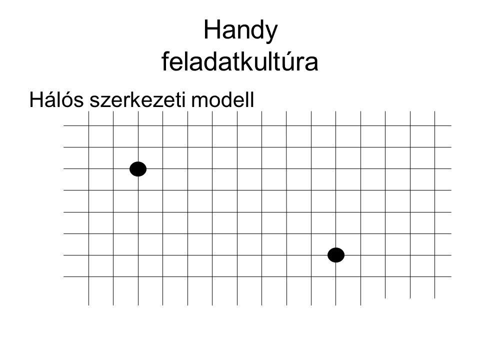 Handy feladatkultúra Hálós szerkezeti modell