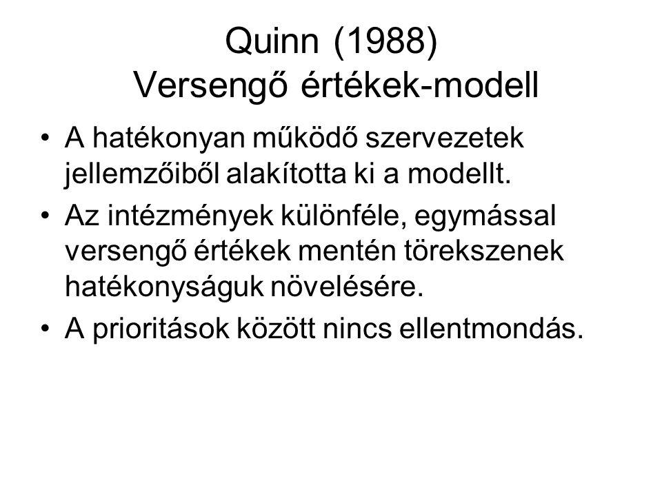 Quinn Versengő értékek-modell A kultúrát két szempont szerint jellemzi: befelé vagy kifelé irányultság merevség, rugalmasság Ez alapján négy kultúratípust különböztet meg.