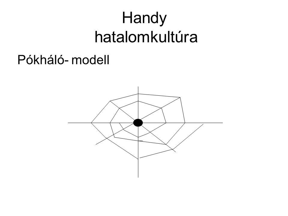 Handy hatalomkultúra Pókháló- modell