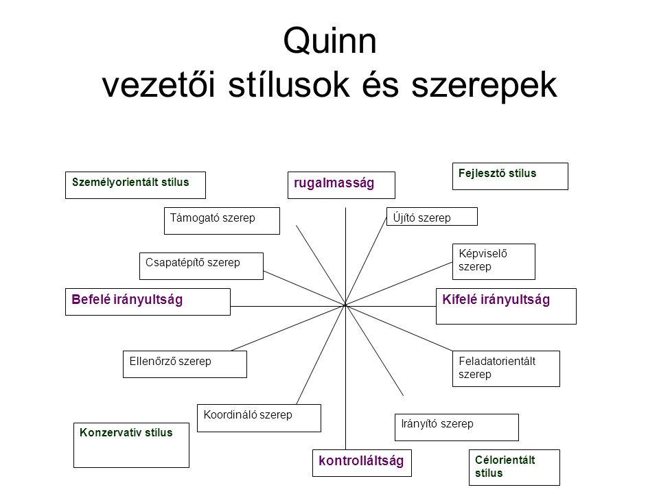 Quinn vezetői stílusok és szerepek rugalmasság Újító szerep Képviselő szerep Kifelé irányultság Feladatorientált szerep Irányító szerep kontrolláltság