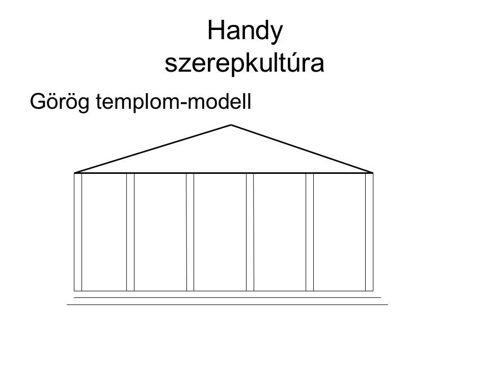 Handy szerepkultúra Nagy méretű, bonyolult szerkezetű intézmény Vezetője Apollóhoz hasonlítható Az intézmény struktúrája erősen tagolt, hierarchikus szerkezetű (+)