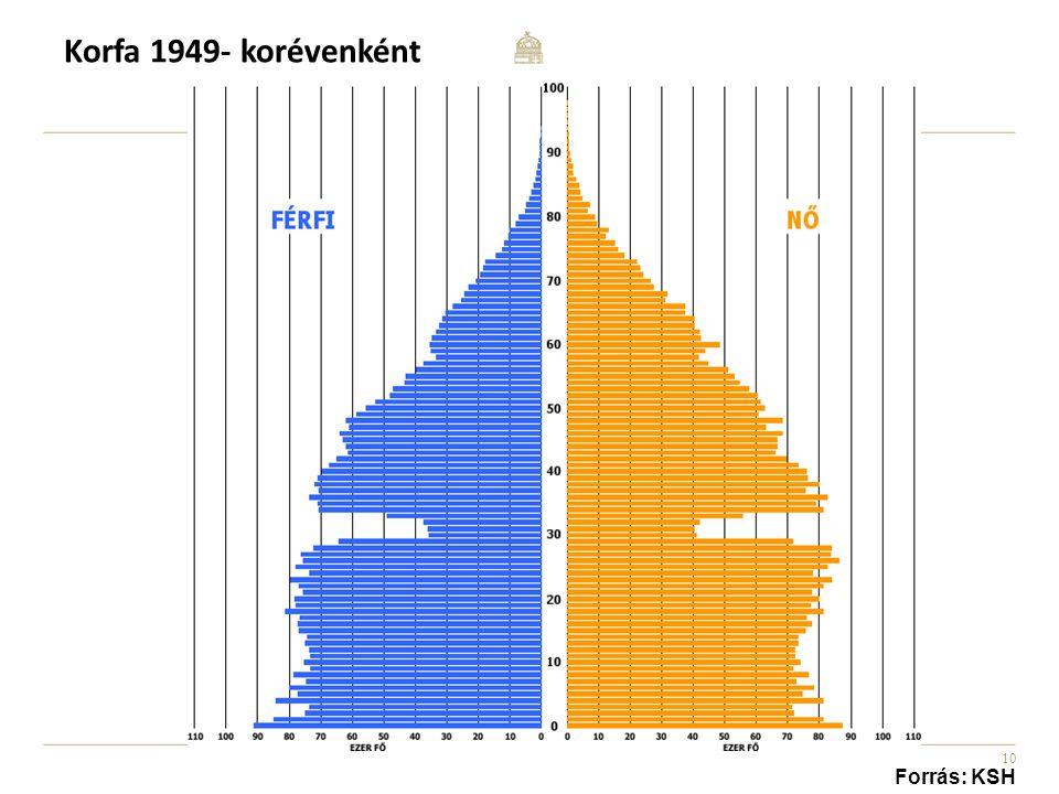 10 Korfa 1949- korévenként Forrás: KSH