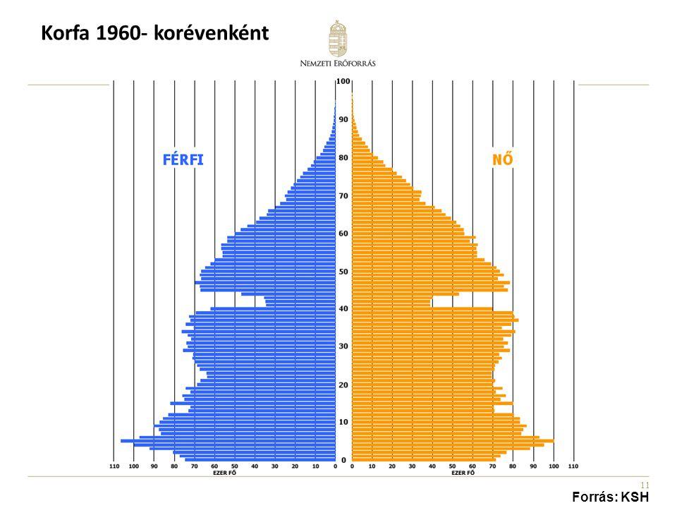 11 Korfa 1960- korévenként Forrás: KSH