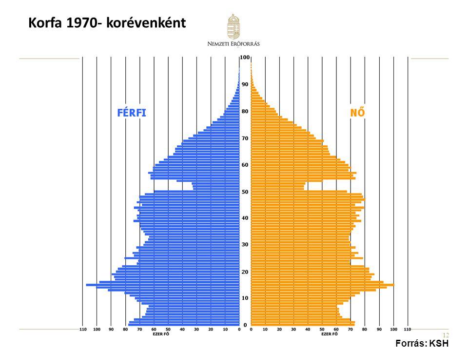 12 Korfa 1970- korévenként Forrás: KSH