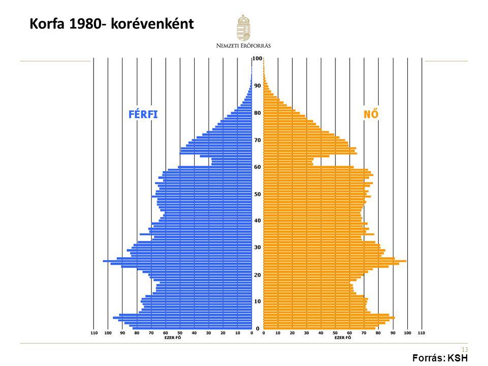 13 Korfa 1980- korévenként Forrás: KSH