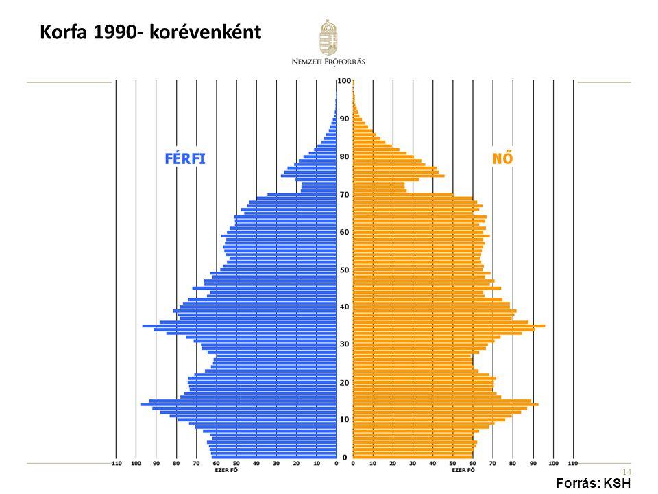 14 Korfa 1990- korévenként Forrás: KSH