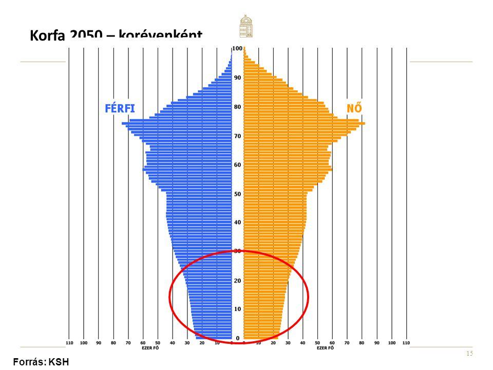 15 Korfa 2050 – korévenként Forrás: KSH