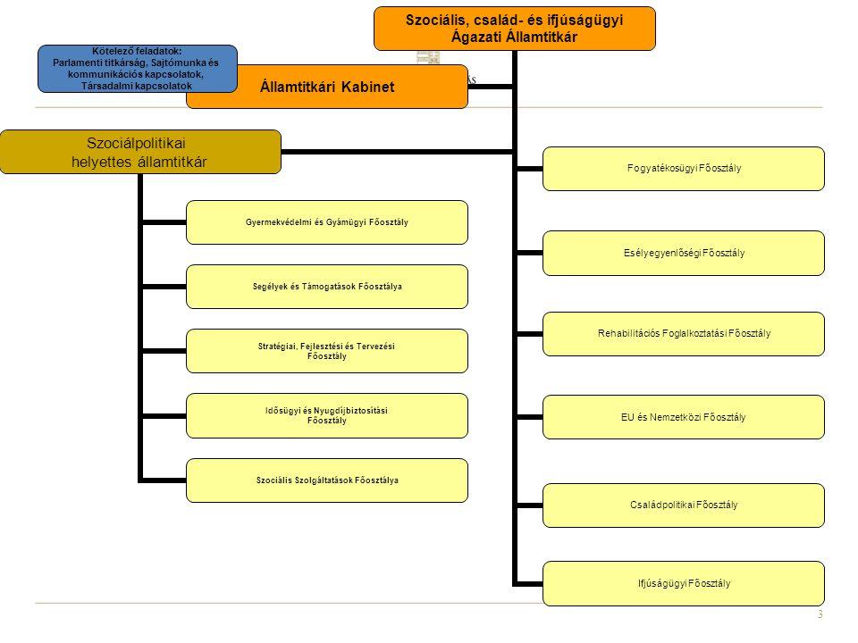 3 Szociális, család- és ifjúságügyi Ágazati Államtitkár Szociálpolitikai helyettes államtitkár Gyermekvédelmi és Gyámügyi Főosztály Segélyek és Támogatások Főosztálya Stratégiai, Fejlesztési és Tervezési Főosztály Idősügyi és Nyugdíjbiztosítási Főosztály Szociális Szolgáltatások Főosztálya Fogyatékosügyi Főosztály Esélyegyenlőségi Főosztály Rehabilitációs Foglalkoztatási Főosztály EU és Nemzetközi Főosztály Családpolitikai Főosztály Ifjúságügyi Főosztály Államtitkári Kabinet Kötelező feladatok: Parlamenti titkárság, Sajtómunka és kommunikációs kapcsolatok, Társadalmi kapcsolatok