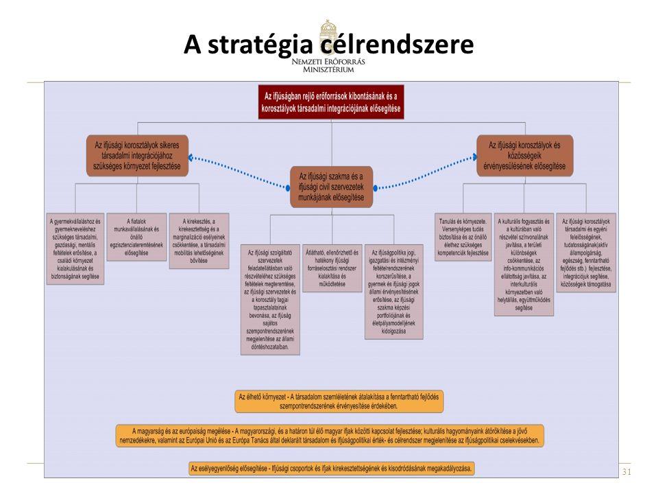 31 A stratégia célrendszere