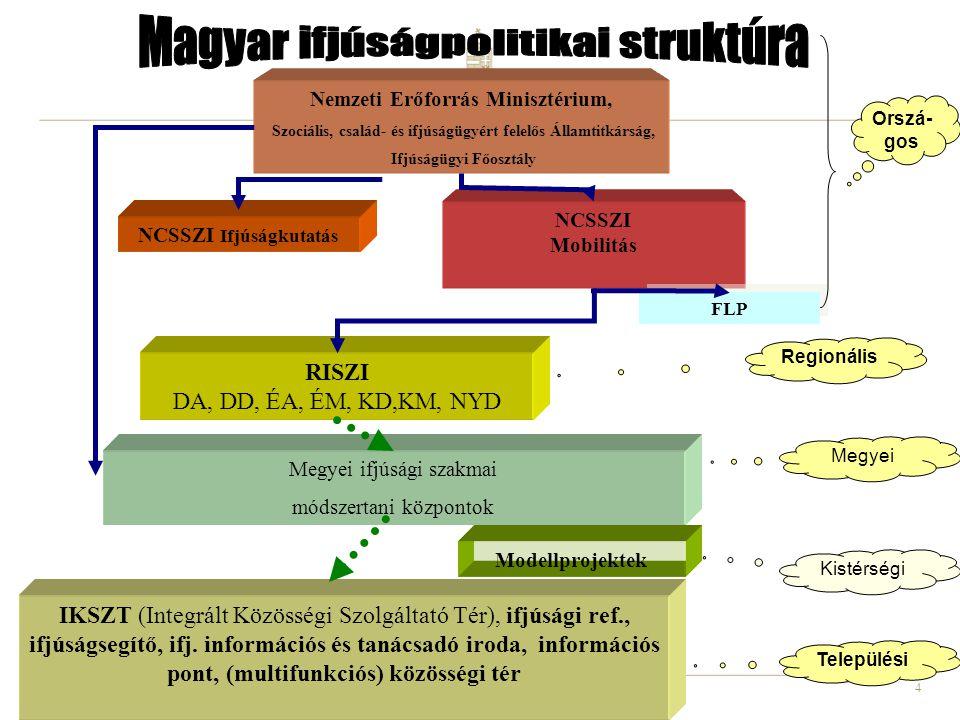 4 NCSSZI Ifjúságkutatás Nemzeti Erőforrás Minisztérium, Szociális, család- és ifjúságügyért felelős Államtitkárság, Ifjúságügyi Főosztály NCSSZI Mobil