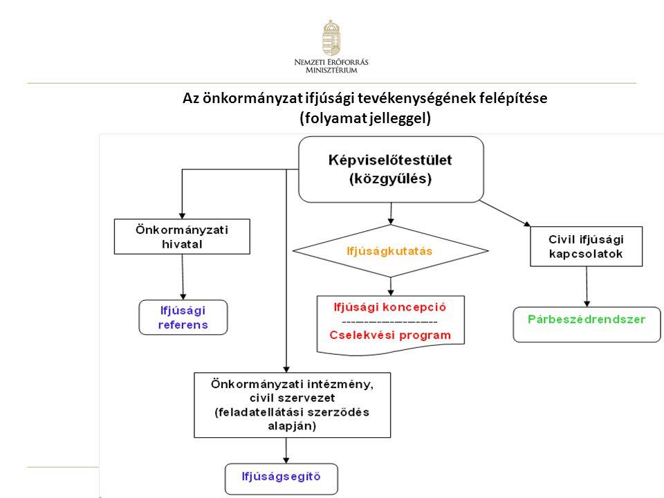 5 Az önkormányzat ifjúsági tevékenységének felépítése (folyamat jelleggel)