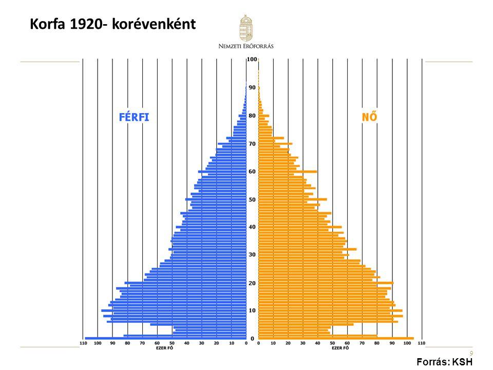 9 Korfa 1920- korévenként Forrás: KSH