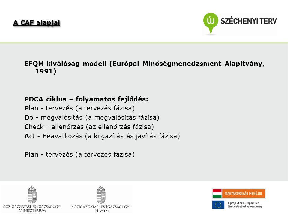 EFQM kiválóság modell (Európai Minőségmenedzsment Alapítvány, 1991) PDCA ciklus – folyamatos fejlődés: Plan - tervezés (a tervezés fázisa) Do - megvalósítás (a megvalósítás fázisa) Check - ellenőrzés (az ellenőrzés fázisa) Act - Beavatkozás (a kiigazítás és javítás fázisa) Plan - tervezés (a tervezés fázisa) A CAF alapjai