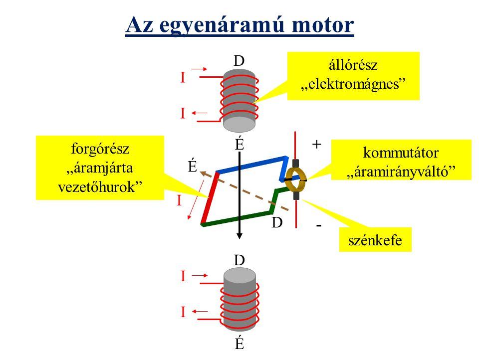 """Az egyenáramú motor I I D É I I D É É D állórész """"elektromágnes"""" forgórész """"áramjárta vezetőhurok"""" kommutátor """"áramirányváltó"""" szénkefe + - I"""