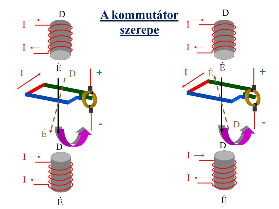 I I É I I É É D + - I D I I É I I É D É + - I D D D A kommutátor szerepe