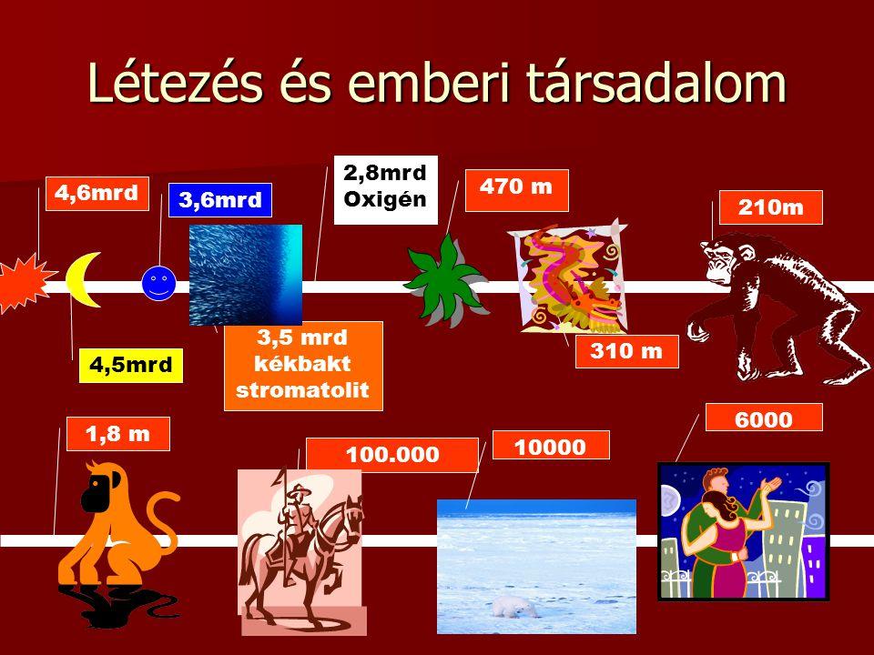 Létezés és emberi társadalom 4,6mrd 4,5mrd 3,6mrd 3,5 mrd kékbakt stromatolit 2,8mrd Oxigén 470 m 310 m 210m 1,8 m 100.000 10000 6000