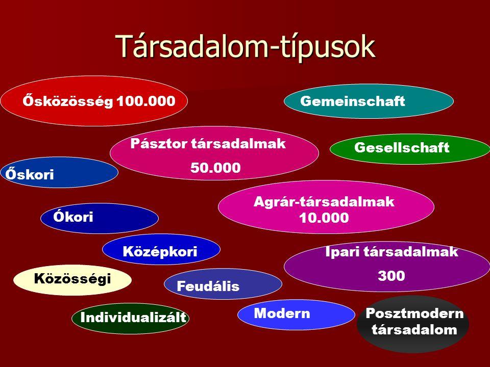 Társadalom-típusok Ősközösség 100.000 Pásztor társadalmak 50.000 Agrár-társadalmak 10.000 Ipari társadalmak 300 Őskori Ókori Középkori Feudális Modern