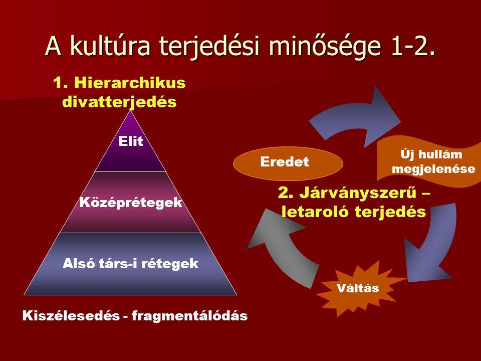 A kultúra terjedési minősége 1-2. Elit Középrétegek Alsó társ-i rétegek 1. Hierarchikus divatterjedés Kiszélesedés - fragmentálódás Új hullám megjelen
