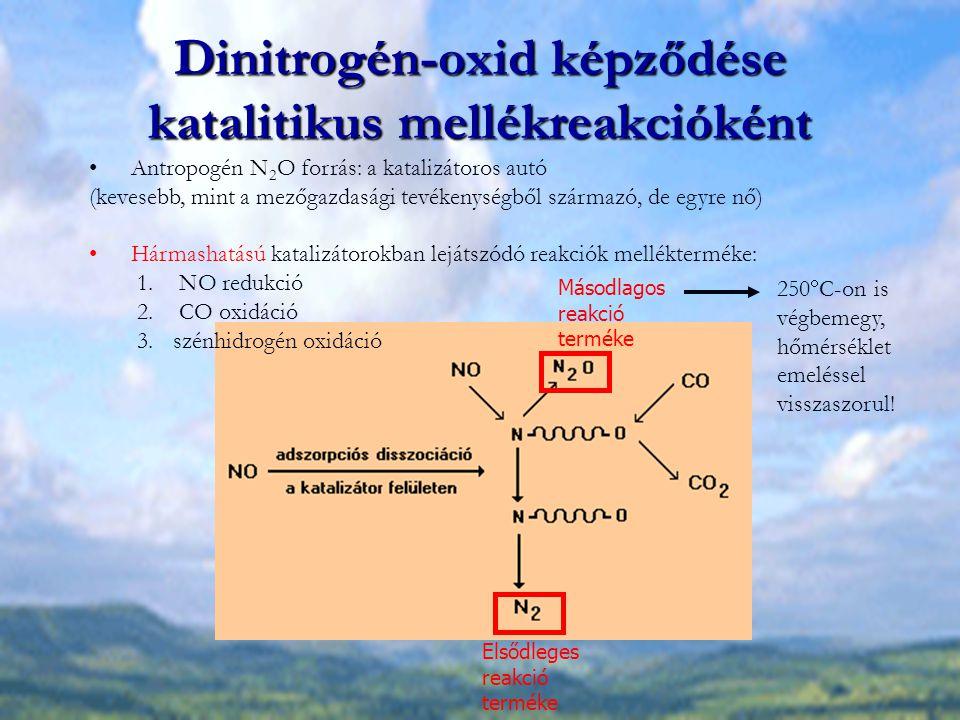 Dinitrogén-oxid képződése katalitikus mellékreakcióként Antropogén N 2 O forrás: a katalizátoros autó (kevesebb, mint a mezőgazdasági tevékenységből s