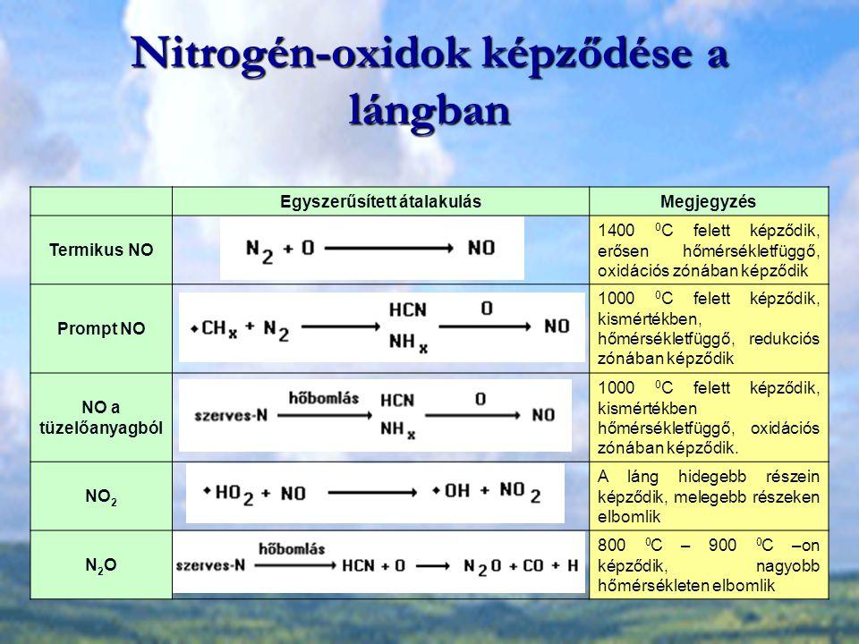 Nitrogén-oxidok képződése a lángban Egyszerűsített átalakulásMegjegyzés Termikus NO 1400 0 C felett képződik, erősen hőmérsékletfüggő, oxidációs zónáb