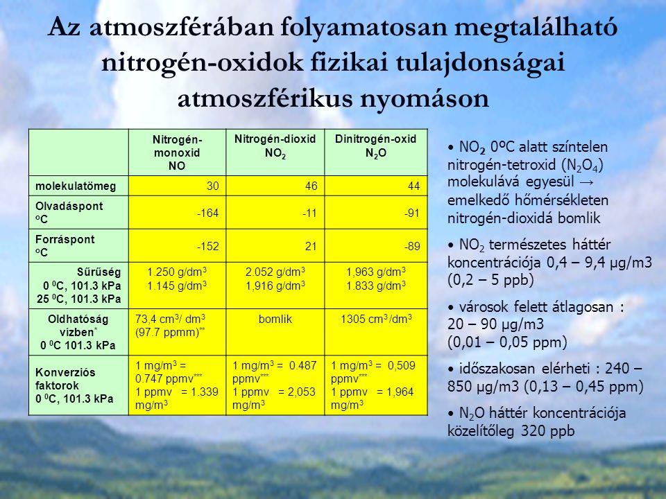 Nitrogén-oxidok hatása Növényekre Kifejezetten ártalmasak a növényzetre Légkörben NO és NO 2 együtt (NOx) → hatásvizsgálat csak laborban 10 000 ppmv NO expozíció a növényeknél azonnali 60..70%-os fotoszintézis csökkenést okoz (reverzibilis hatás) NO 2 erőteljes roncsoló hatás levelek széle barnás, barnásfekete lesz levélfelületen foltosodás jelentkezik növényi sejt kezd összehúzódni és a protoplazma elválik a sejtfaltól Végül: sejt teljes kiszáradása