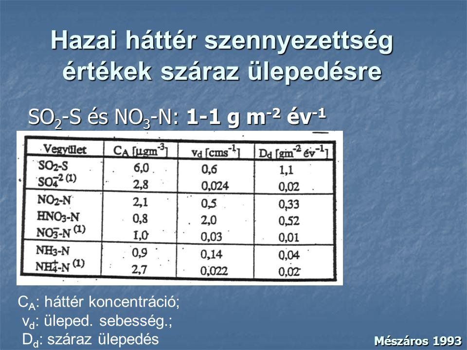 Hazai háttér szennyezettség értékek száraz ülepedésre SO 2 -S és NO 3 -N: 1-1 g m -2 év -1 C A : háttér koncentráció; v d : üleped. sebesség.; D d : s