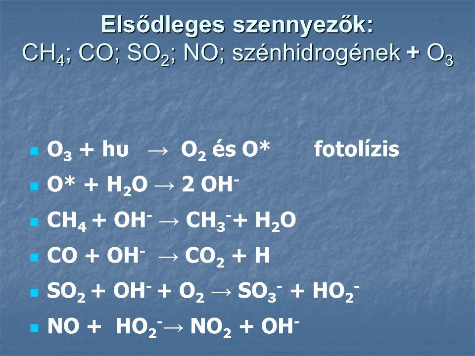 A fotokémiai szmog A nitorgén-dioxid forrása – gépkocsik kipufogógázaiból származó alapanyagok és levegő nitrogénjéből kémiai átalakulással: NO 2 + hυ → NO + O* NO 2 + hυ → NO + O* majd O* + O 2 → O 3 Az ózon önmagában is károsító, de nem egyedüli veszélyforrás a fotokémiai szmognál.